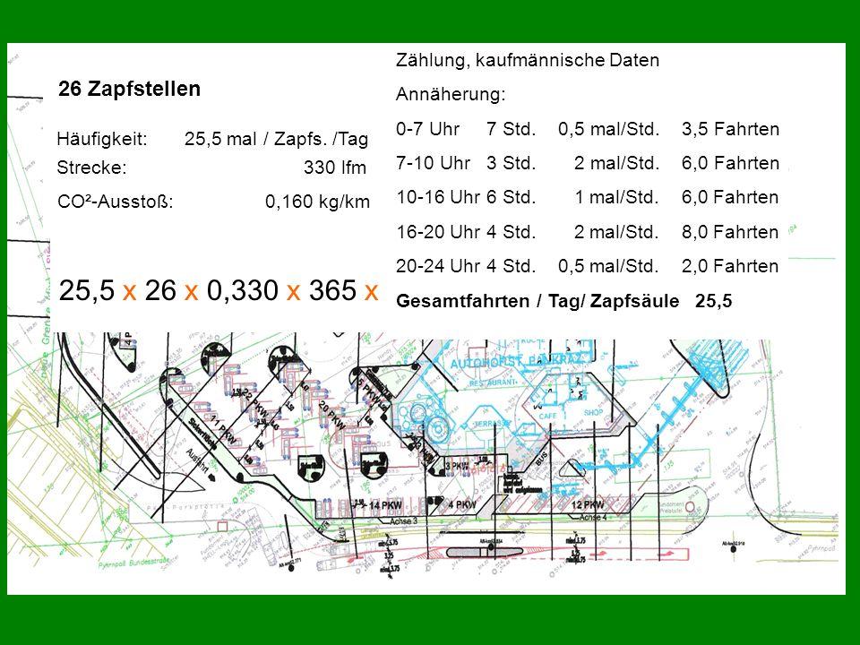 26 Zapfstellen Häufigkeit: 25,5 mal / Zapfs. /Tag 25,5 x 26 x 0,330 x 365 x 0,160 = 12.777 kg CO² / Jahr Zählung, kaufmännische Daten Annäherung: 0-7