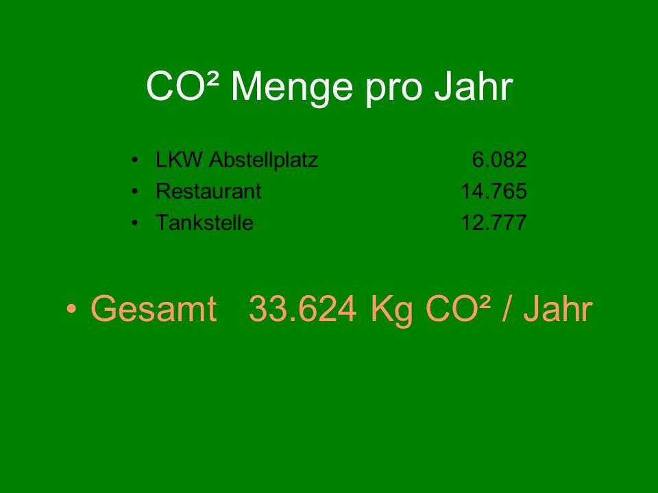 CO² Menge pro Jahr LKW Abstellplatz 6.082 Restaurant 14.765 Tankstelle 12.777 Gesamt 33.624 Kg CO² / Jahr