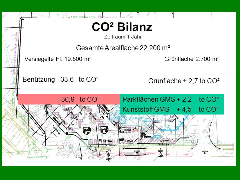 CO² Bilanz Zeitraum 1 Jahr Gesamte Arealfläche 22.200 m² Versiegelte Fl. 19.500 m² Grünfläche 2.700 m² Benützung -33,6 to CO² Lt. Untersuchungen von P