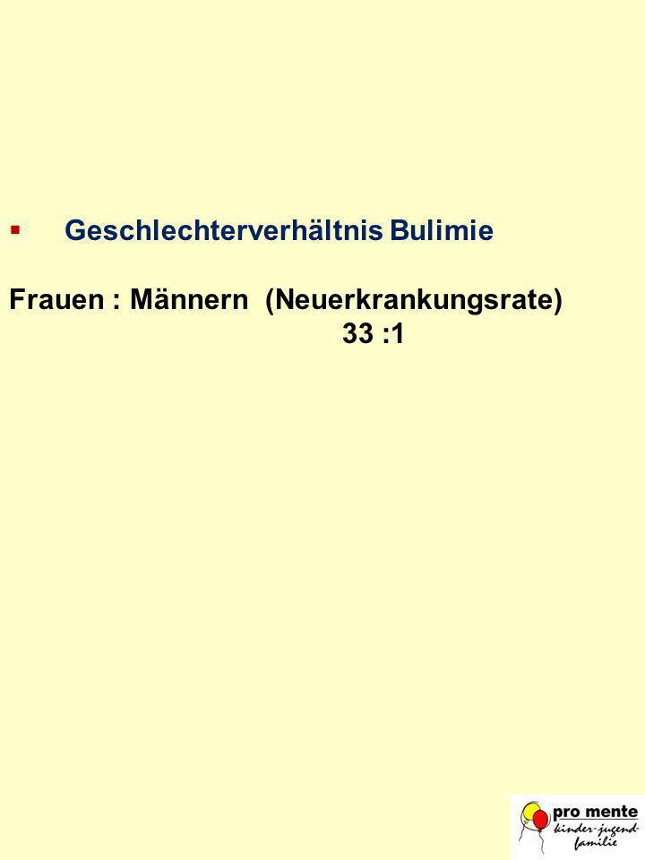 Geschlechterverhältnis Bulimie Frauen : Männern (Neuerkrankungsrate) 33 :1