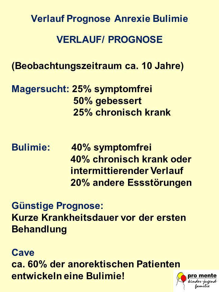 Verlauf Prognose Anrexie Bulimie VERLAUF/ PROGNOSE (Beobachtungszeitraum ca. 10 Jahre) Magersucht: 25% symptomfrei 50% gebessert 25% chronisch krank B