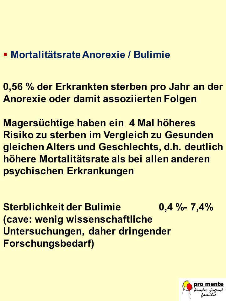 Mortalitätsrate Anorexie / Bulimie 0,56 % der Erkrankten sterben pro Jahr an der Anorexie oder damit assoziierten Folgen Magersüchtige haben ein 4 Mal