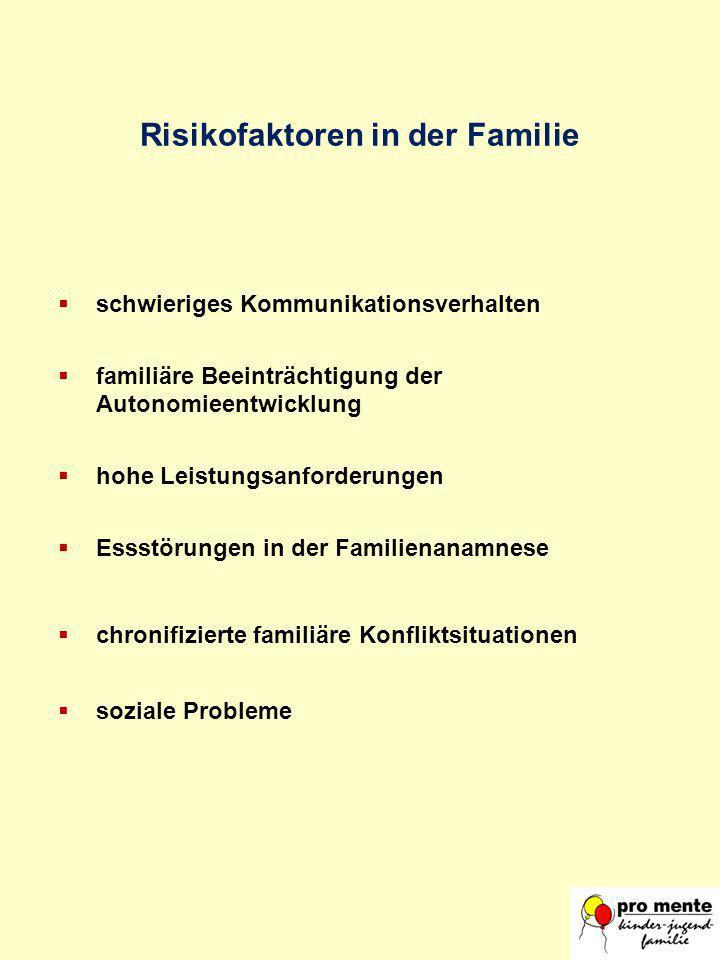 schwieriges Kommunikationsverhalten familiäre Beeinträchtigung der Autonomieentwicklung hohe Leistungsanforderungen Essstörungen in der Familienanamne