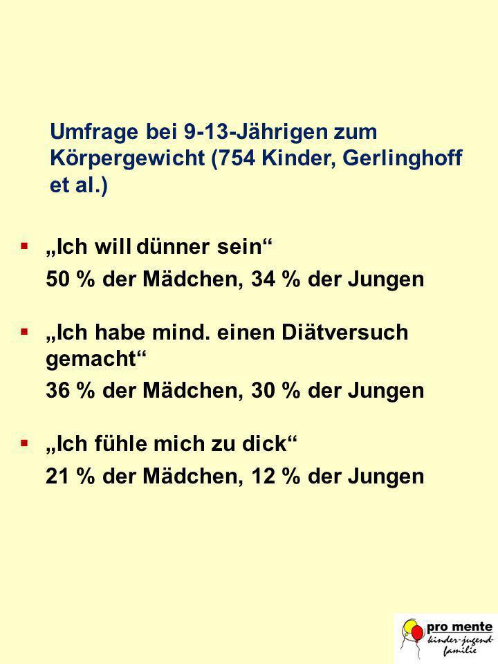Umfrage bei 9-13-Jährigen zum Körpergewicht (754 Kinder, Gerlinghoff et al.) Ich will dünner sein 50 % der Mädchen, 34 % der Jungen Ich habe mind. ein