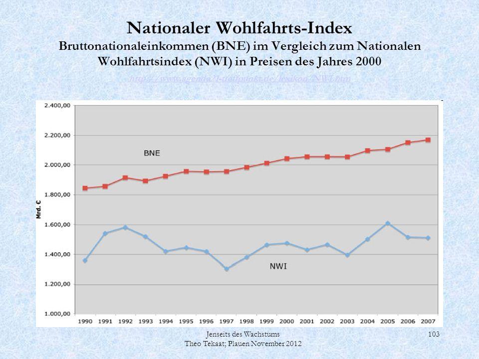 Jenseits des Wachstums Theo Tekaat; Plauen November 2012 103 Nationaler Wohlfahrts-Index Bruttonationaleinkommen (BNE) im Vergleich zum Nationalen Woh