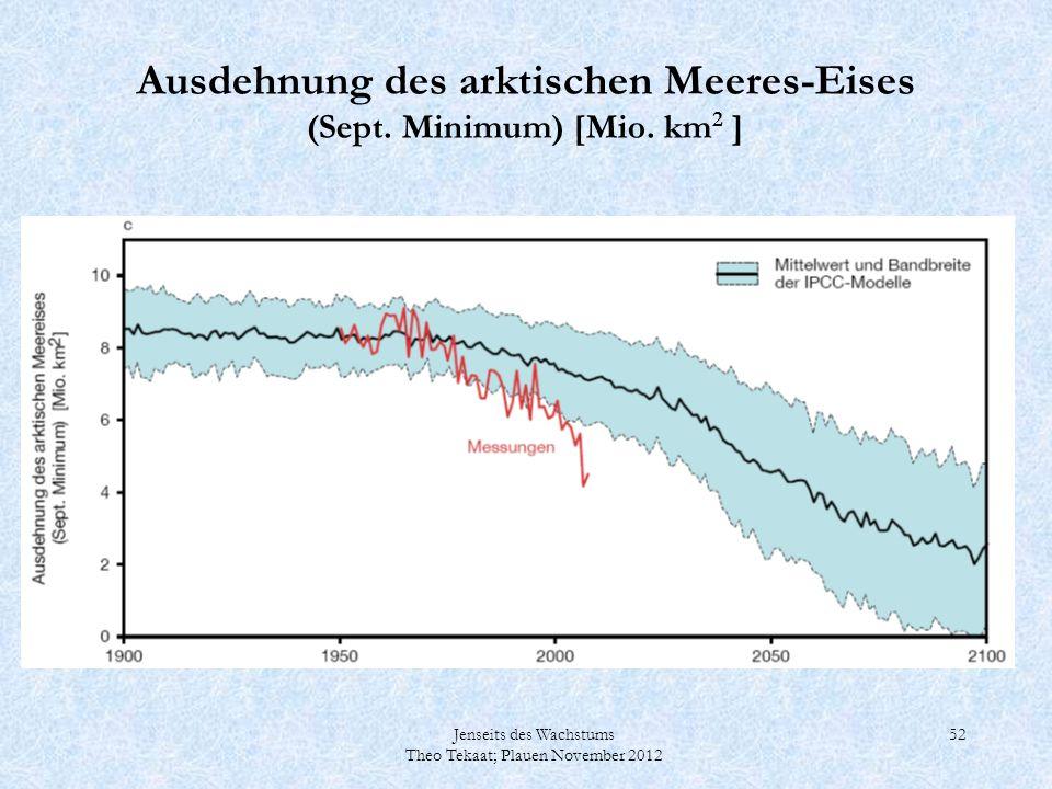 Jenseits des Wachstums Theo Tekaat; Plauen November 2012 52 Ausdehnung des arktischen Meeres-Eises (Sept. Minimum) [Mio. km 2 ]