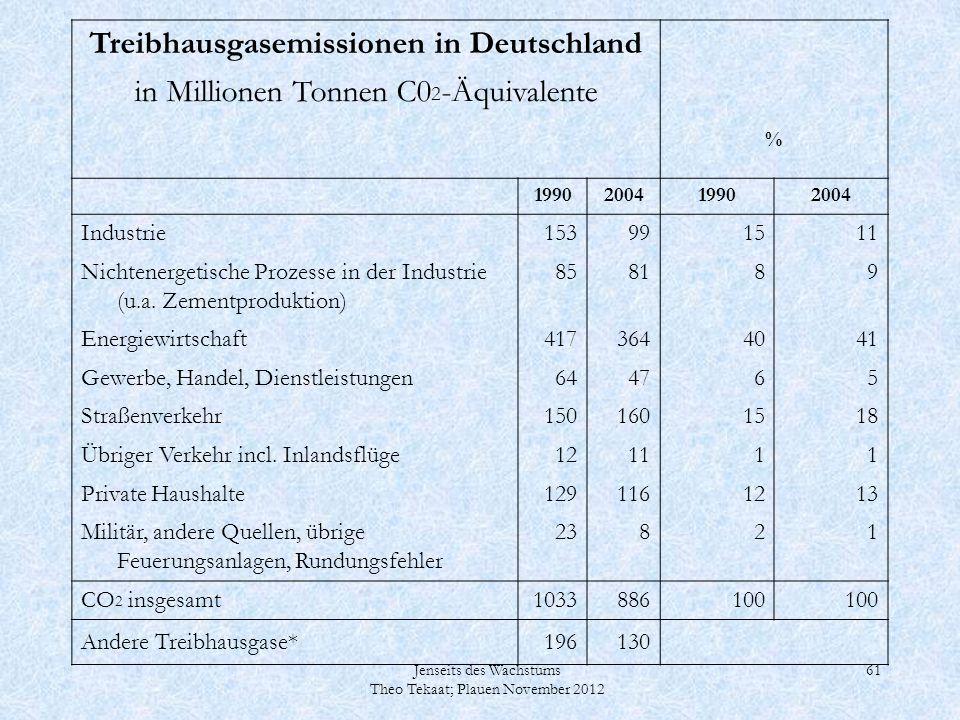 Jenseits des Wachstums Theo Tekaat; Plauen November 2012 61 Treibhausgasemissionen in Deutschland in Millionen Tonnen C0 2 -Äquivalente % 199020041990