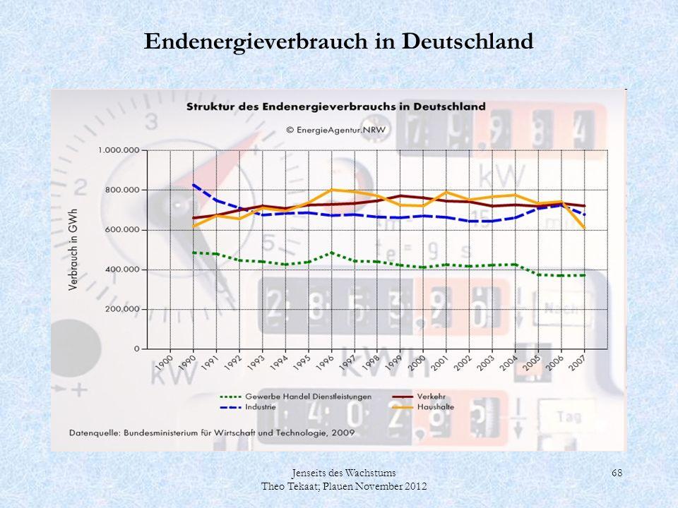 Jenseits des Wachstums Theo Tekaat; Plauen November 2012 68 Endenergieverbrauch in Deutschland