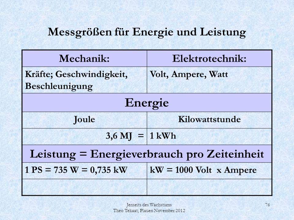 Jenseits des Wachstums Theo Tekaat; Plauen November 2012 76 Messgrößen für Energie und Leistung Mechanik:Elektrotechnik: Kräfte; Geschwindigkeit, Besc