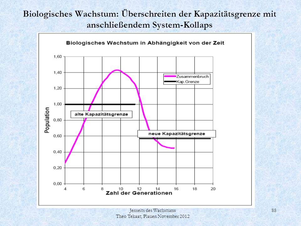Jenseits des Wachstums Theo Tekaat; Plauen November 2012 88 Biologisches Wachstum: Überschreiten der Kapazitätsgrenze mit anschließendem System-Kollap
