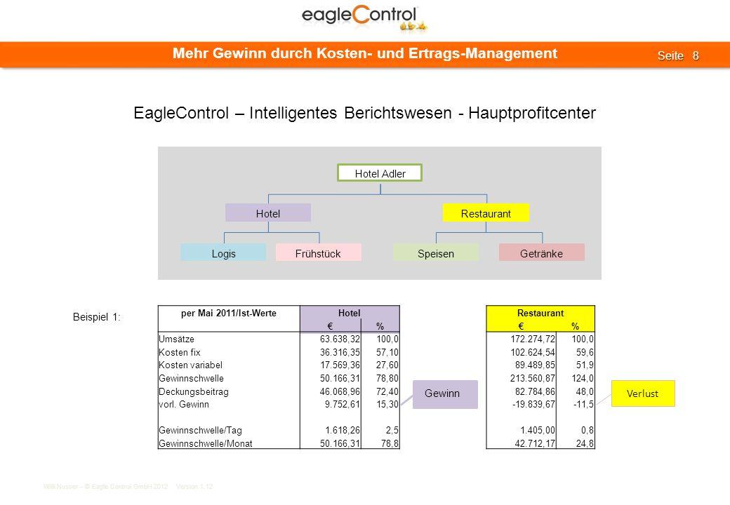 Willi Nusser – © Eagle Control GmbH 2012 Version 1.12 Seite 9 Seite 9 Mehr Gewinn durch Kosten- und Ertrags-Management Hotel Adler HotelRestaurant LogisFrühstückSpeisenGetränke Beispiel 2: per Mai 2011/Ist-WerteHotel Adler GmbHHotelLogisFrühstückRestaurantSpeisenGetränke %%%% Umsätze235.110,18100,047.255,3820,147.171,3520,13584,030,0187.854,8079,915.580,086,6172.274,7273,3 Kosten Material/Wareneinkauf…………………………………… Wareneinkauf Speisen…………………………………… Michprodukte…………………………………… Fleisch…………………………………… Fisch…………………………………… ……………………………………… Wareneinkauf Getränke…………………………………… Löhne/Gehälter85.366,3836,337.878,8016,137.710,3416,08,460,147.487,5820,21.029,280,446.458,3019,8 Lö/Ge Hotel32.525,9813,832.525,9813,832.525,9813,80,000,00,000,00,000,00,000,0 Lö/Ge Restaurant19.447,988,30,000,00,000,00,000,019.447,988,30,000,019.447,988,3 Lö/Ge Küche21.825,969,30,000,00,000,00,000,021.825,969,30,000,021.825,969,3 Lö/Ge Verwaltung11.566,464,95.352,822,35.184,362,28,460,16.213,642,61.029,280,45.184,362,2 Heizung…………………………………… Strom21.037,898,912.785,775,411.919,865,1 265,910,48.252,123,51.673,450,76.578,672,8 Wasser…………………………………… Pacht…………………………………… Reparaturen…………………………………… Betriebsergebnis I84.010,7635,7……………………………… Betriebsergebnis II-34.759,95-5,3……………………………… Cashflow-8.857,84-1,3……………………………… EagleControl – Intelligentes Berichtswesen – Haupt- und Teilprofitcenter