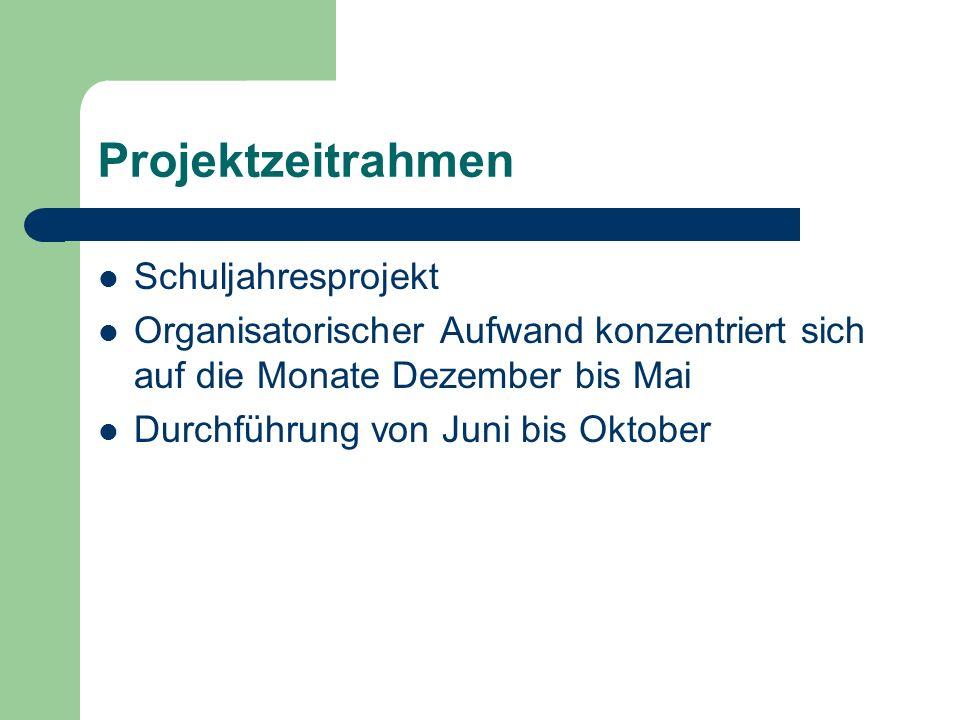 Projektzeitrahmen Schuljahresprojekt Organisatorischer Aufwand konzentriert sich auf die Monate Dezember bis Mai Durchführung von Juni bis Oktober