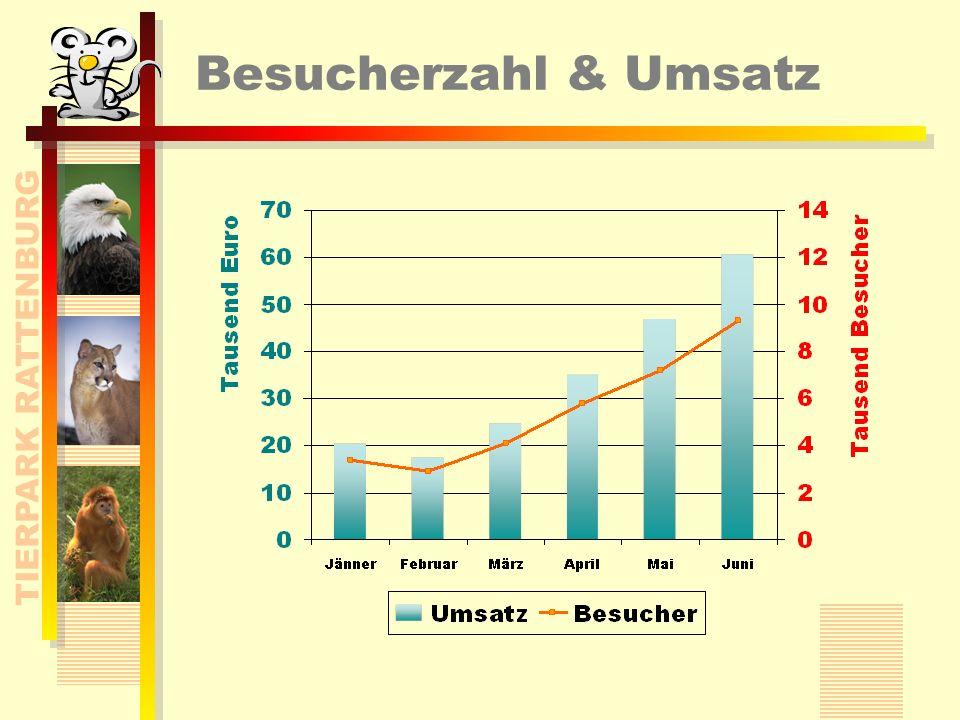 Zahlen & Fakten Finanzierung, Aufbau, Aktivitäten