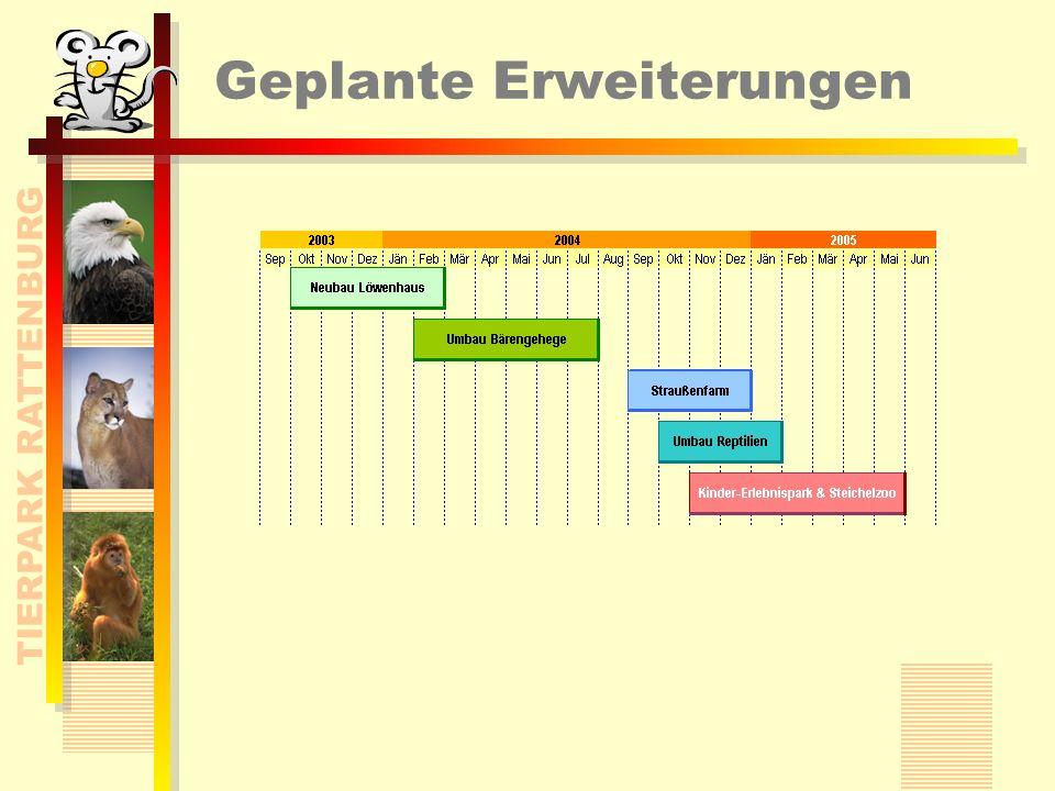 TIERPARK RATTENBURG Finanzierung des Parks Eintrittsgelder und Spendenfreudigkeit der Besucher Tier-Patenschaften Gemeinde Land Bund
