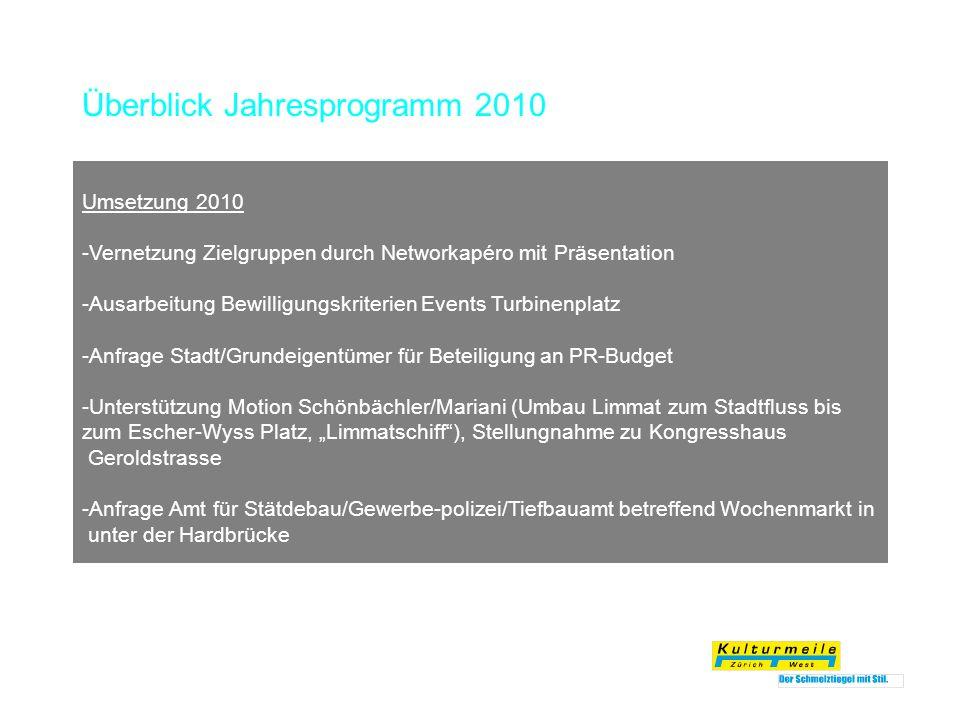 Überblick Jahresprogramm 2010 Umsetzung 2010 -Vernetzung Zielgruppen durch Networkapéro mit Präsentation -Ausarbeitung Bewilligungskriterien Events Tu