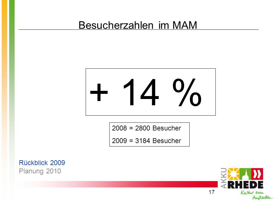 17 Besucherzahlen im MAM + 14 % 2008 = 2800 Besucher 2009 = 3184 Besucher Rückblick 2009 Planung 2010