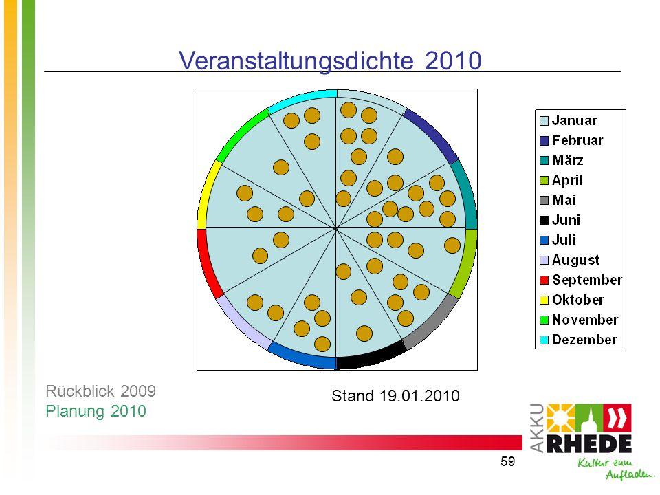 59 Veranstaltungsdichte 2010 Stand 19.01.2010 Rückblick 2009 Planung 2010