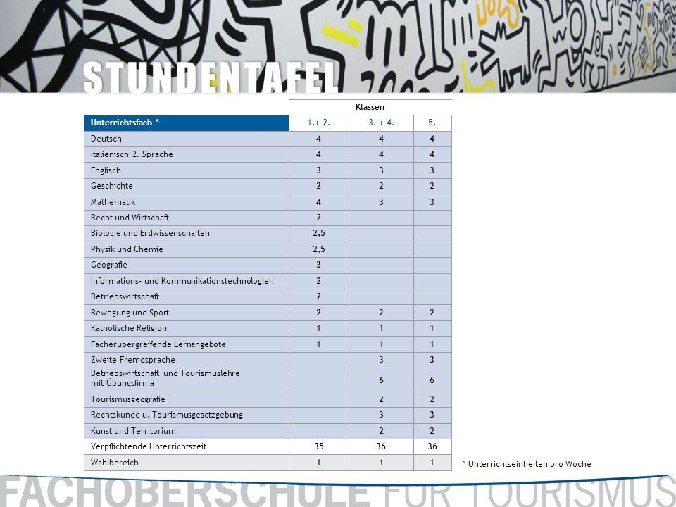 * Unterrichtseinheiten pro Woche Klassen Unterrichtsfach *1.+ 2.3. + 4.5. Deutsch444 Italienisch 2. Sprache444 Englisch333 Geschichte222 Mathematik433