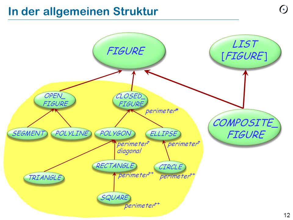 12 In der allgemeinen Struktur COMPOSITE_ FIGURE FIGURE LIST [FIGURE ] OPEN_ FIGURE CLOSED_ FIGURE SEGMENTPOLYLINEPOLYGON ELLIPSE RECTANGLE SQUARE CIRCLE TRIANGLE perimeter + perimeter* perimeter ++ diagonal perimeter ++ perimeter +