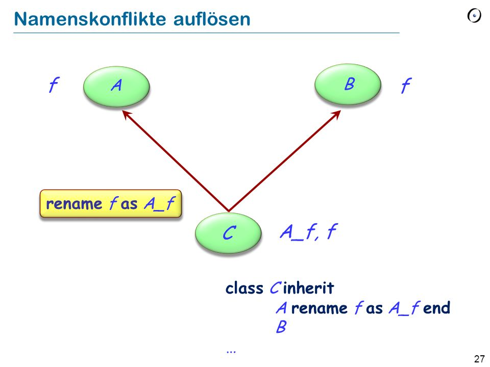 27 Namenskonflikte auflösen f rename f as A_f C f A B A_f, f class C inherit A rename f as A_f end B …