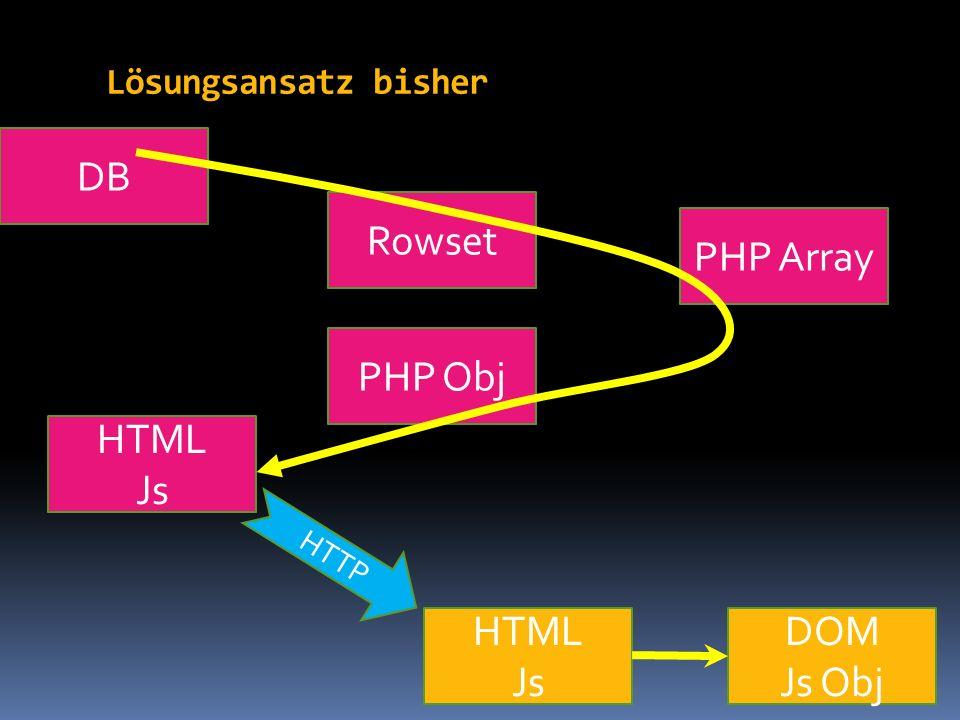 Lösungsansatz bisher Rowset DB PHP Obj PHP Array HTML Js DOM Js Obj HTML Js HTTP