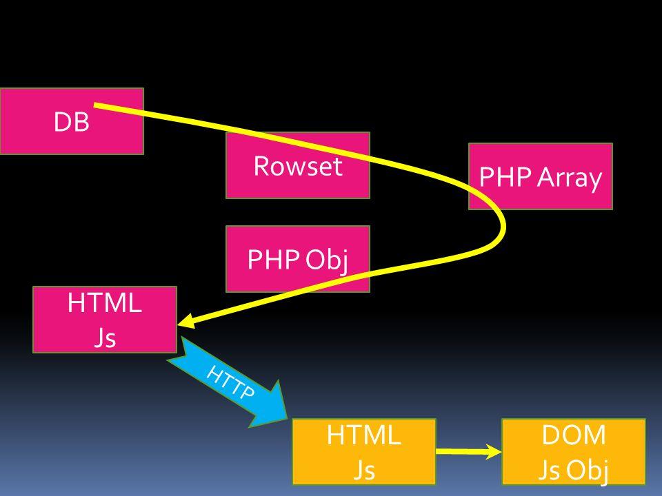 Rowset DB PHP Obj PHP Array HTML Js DOM Js Obj HTML Js HTTP