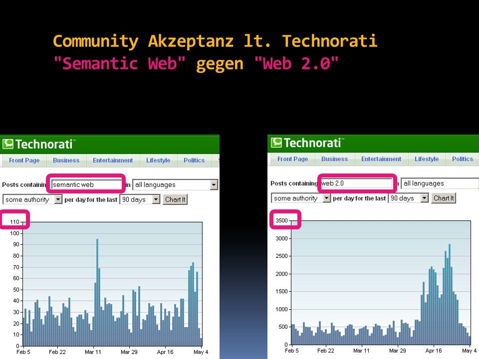 Community Akzeptanz lt Technorati Semantic Web gegen Social Web