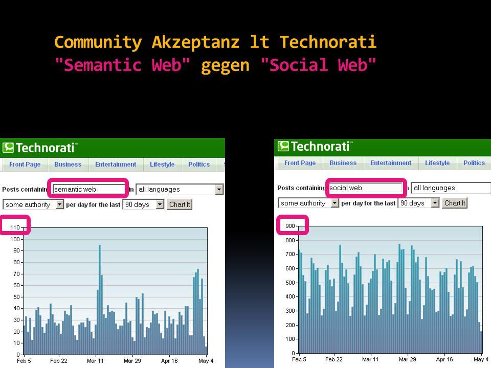 Community Akzeptanz lt Google Trends Semantic Web gegen Web 2.0