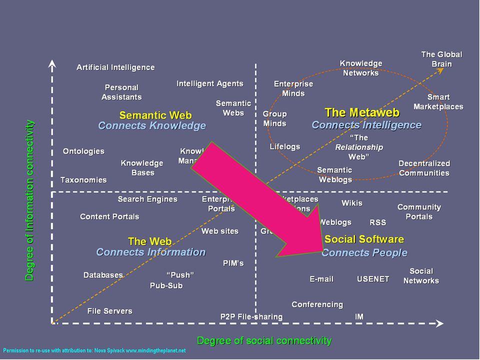 Prognosen für die Zukunft Das aktuelle Web 2.0 ist der letzte große Umbruch im Web mit User Generated Content zum Socialnet Anbindung der realen Außenwelt zum Internet der Dinge Semantic Web Funktionen werden entstehen durch Socialising und Wisdom of Crowds in den Inhalten: bottom up weniger durch F-Logik, RDFs, SparQL, OWL so schade das wissenschaftlich gesehen ist !.