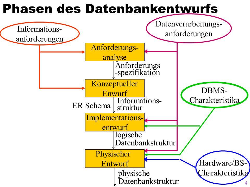 4 Hardware/BS- Charakteristika Datenverarbeitungs- anforderungen Informations- anforderungen physische Datenbankstruktur DBMS- Charakteristika Physisc