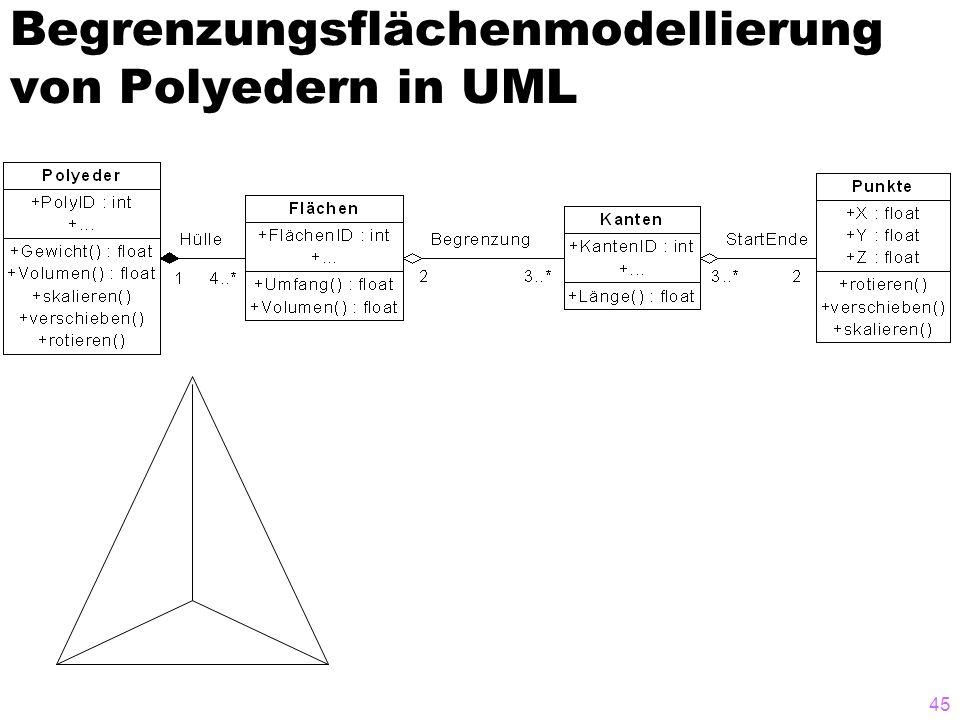 45 Begrenzungsflächenmodellierung von Polyedern in UML