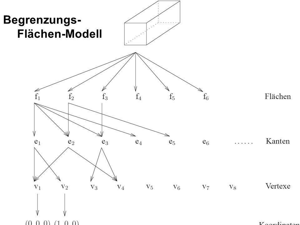 52 Begrenzungs- Flächen-Modell