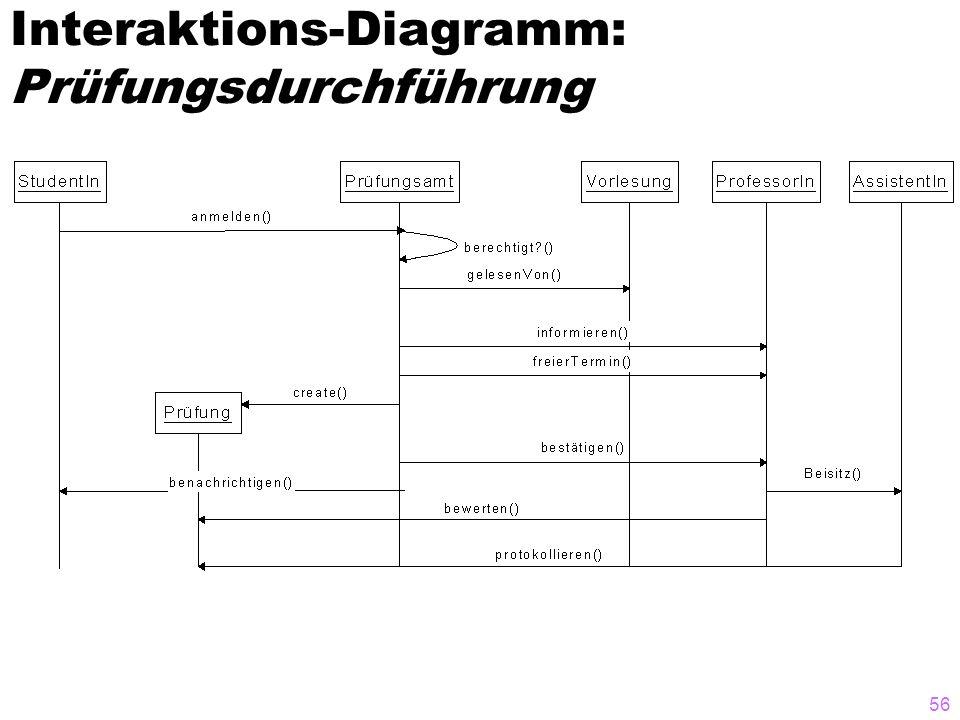 56 Interaktions-Diagramm: Prüfungsdurchführung