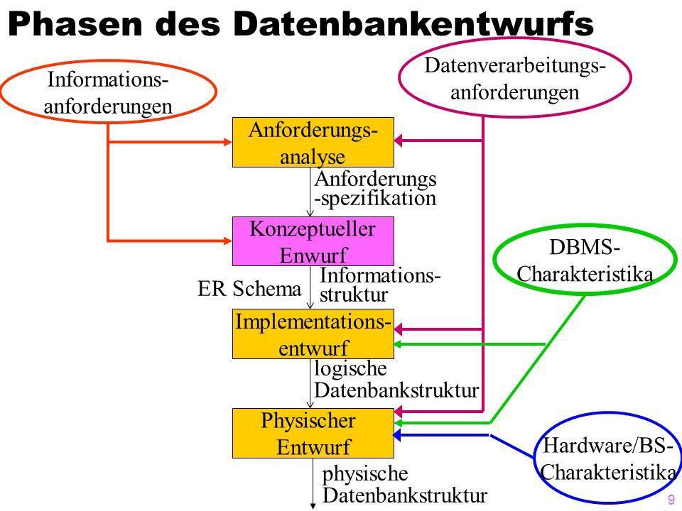9 Hardware/BS- Charakteristika Datenverarbeitungs- anforderungen Informations- anforderungen physische Datenbankstruktur DBMS- Charakteristika Physischer Entwurf Implementations- entwurf Konzeptueller Enwurf Anforderungs- analyse logische Datenbankstruktur Informations- struktur Anforderungs -spezifikation ER Schema Phasen des Datenbankentwurfs