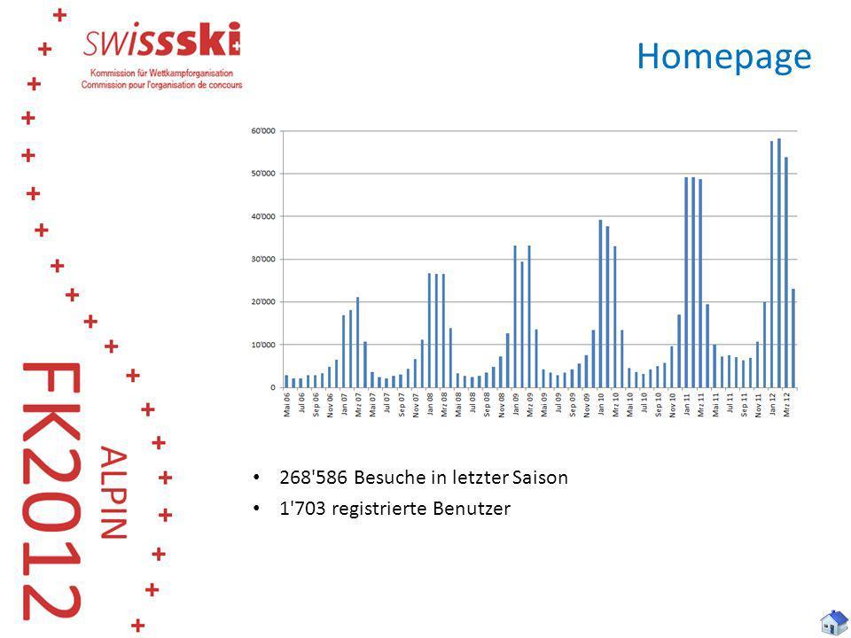 Homepage 268'586 Besuche in letzter Saison 1'703 registrierte Benutzer