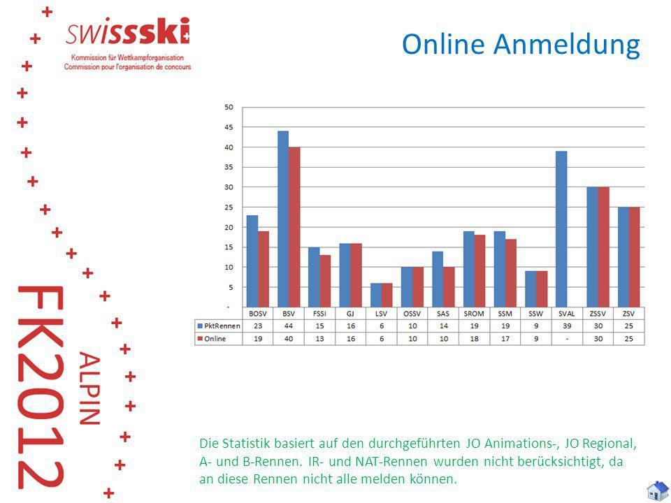 Online Anmeldung Die Statistik basiert auf den durchgeführten JO Animations-, JO Regional, A- und B-Rennen. IR- und NAT-Rennen wurden nicht berücksich