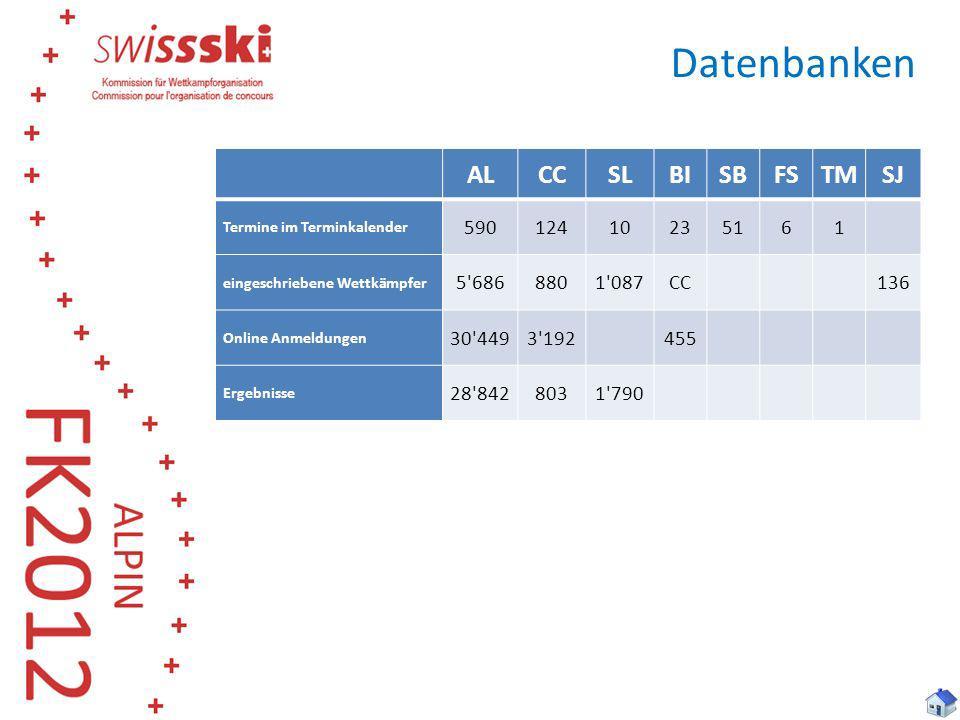 Datenbanken ALCCSLBISBFSTMSJ Termine im Terminkalender 59012410235161 eingeschriebene Wettkämpfer 5'6868801'087CC 136 Online Anmeldungen 30'4493'192 4