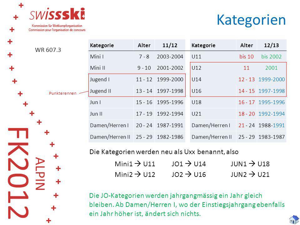 Startgruppen 608.6 Gruppeneinteilung und Startreihenfolge 608.6.1 Startgruppen bei regionalen Jugend-Rennen (Punkterennen): 1.