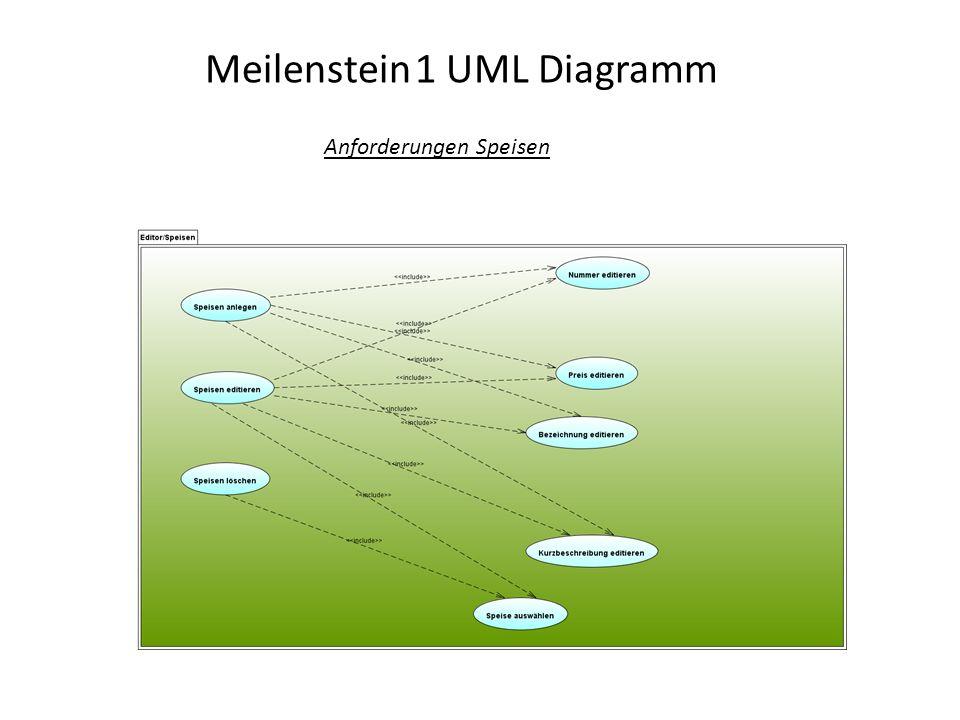 Meilenstein 1 UML Diagramm Anforderungen Speisen