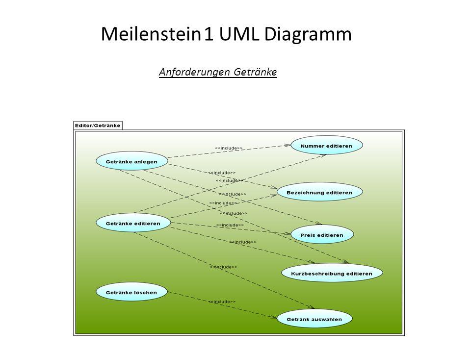 Meilenstein 1 UML Diagramm Anforderungen Bestellung