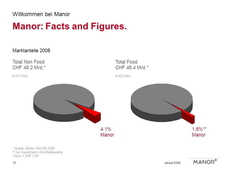 Januar 200913 4.1% Manor 1.6%** Manor Willkommen bei Manor Manor: Facts and Figures.