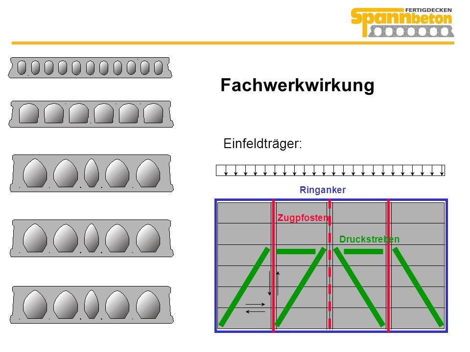 Druckbogen Ringanker Einfeldträger: Wenn Plattenfuge nahezu senkrecht auf Druckbogen ist.