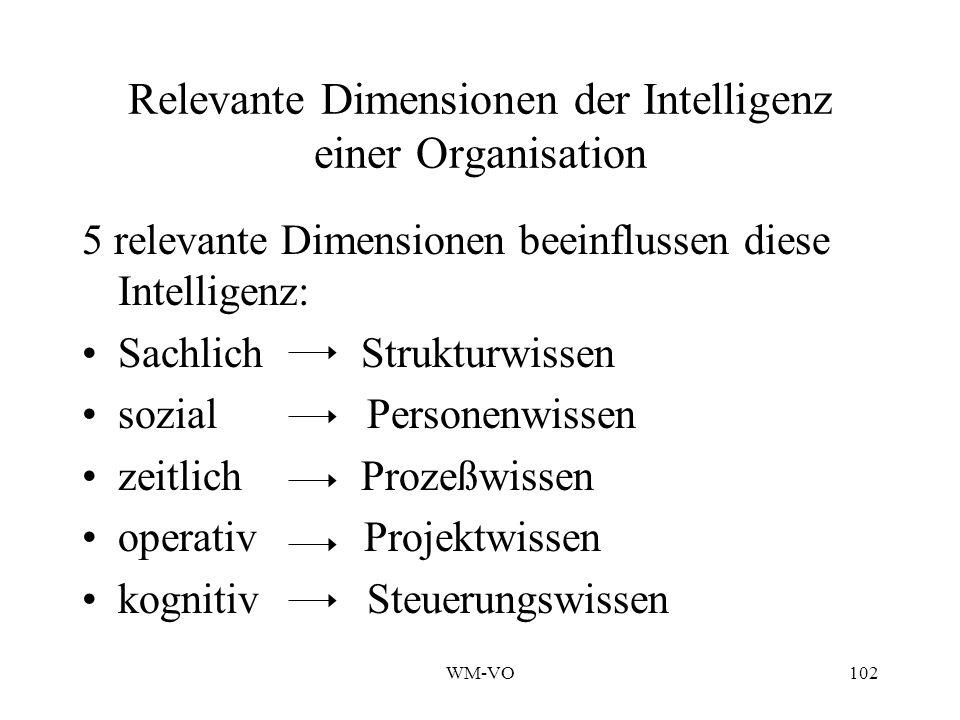 WM-VO102 Relevante Dimensionen der Intelligenz einer Organisation 5 relevante Dimensionen beeinflussen diese Intelligenz: Sachlich Strukturwissen sozial Personenwissen zeitlich Prozeßwissen operativ Projektwissen kognitiv Steuerungswissen