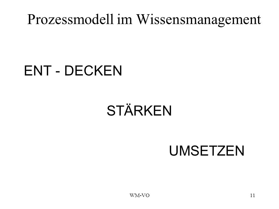 WM-VO11 Prozessmodell im Wissensmanagement ENT - DECKEN STÄRKEN UMSETZEN