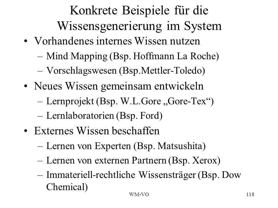 WM-VO118 Konkrete Beispiele für die Wissensgenerierung im System Vorhandenes internes Wissen nutzen –Mind Mapping (Bsp.