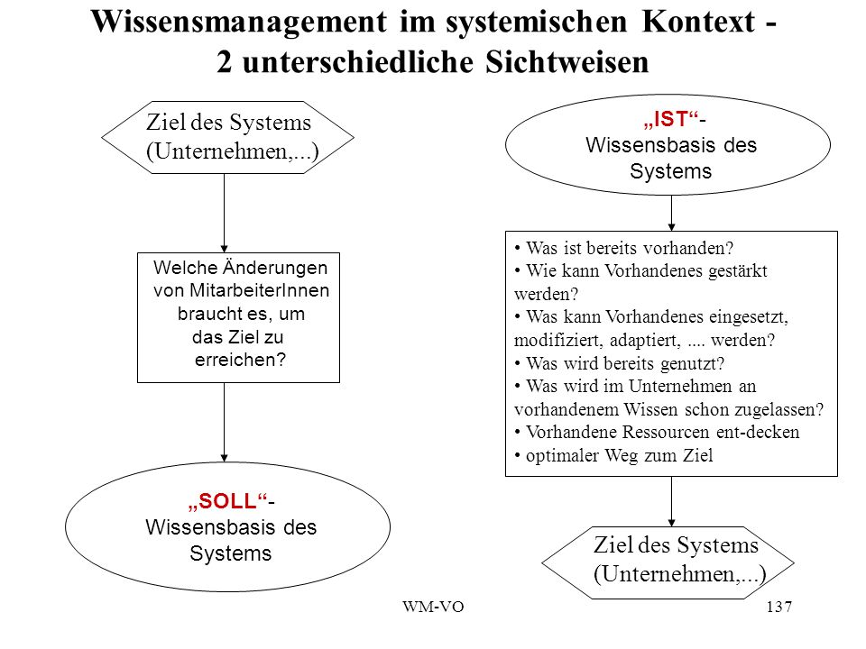 WM-VO137 Wissensmanagement im systemischen Kontext - 2 unterschiedliche Sichtweisen Ziel des Systems (Unternehmen,...) Welche Änderungen von MitarbeiterInnen braucht es, um das Ziel zu erreichen.