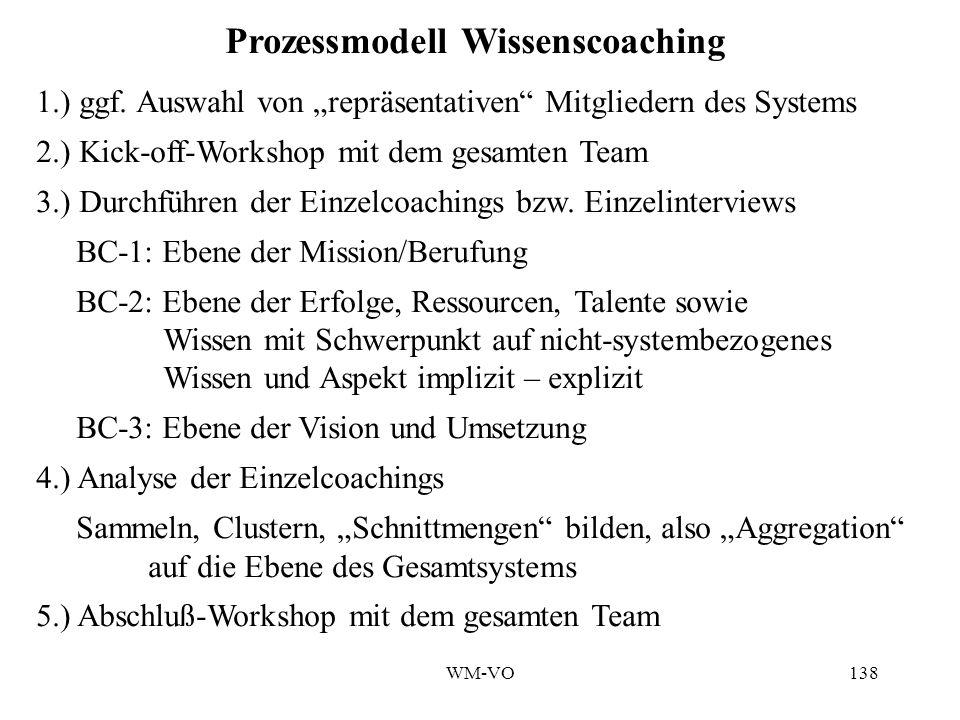 WM-VO138 Prozessmodell Wissenscoaching 1.) ggf.