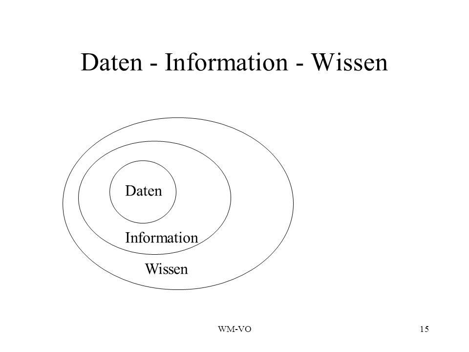 WM-VO15 Daten - Information - Wissen Wissen Information Daten