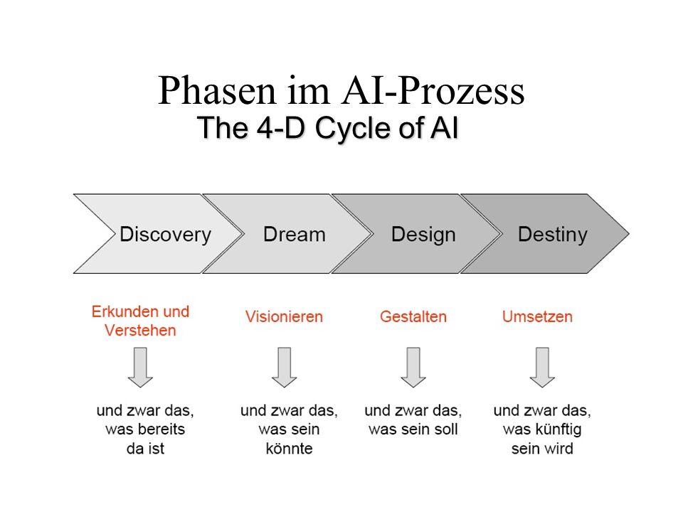 WM-VO161 Phasen im AI-Prozess The 4-D Cycle of AI