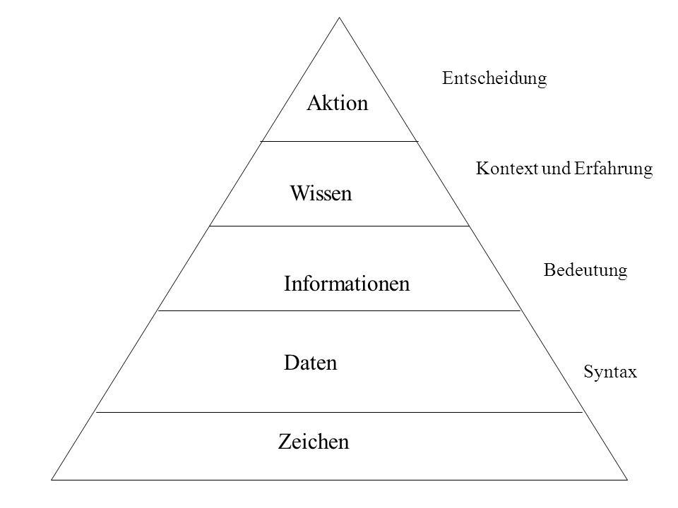 Zeichen Daten Informationen Wissen Aktion Syntax Bedeutung Kontext und Erfahrung Entscheidung